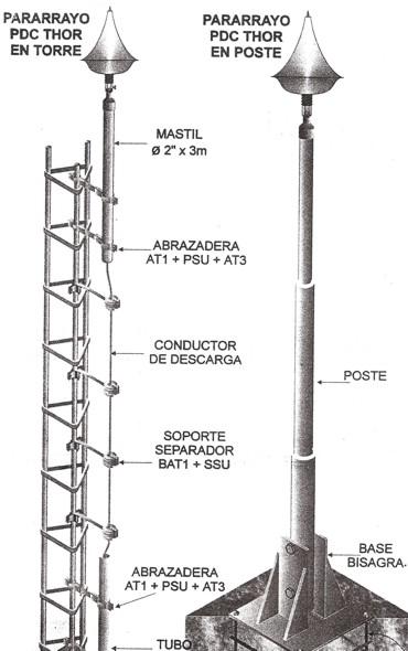 Sistema De Pararrayos Diseno Instalacion Mantenimiento Diseno De